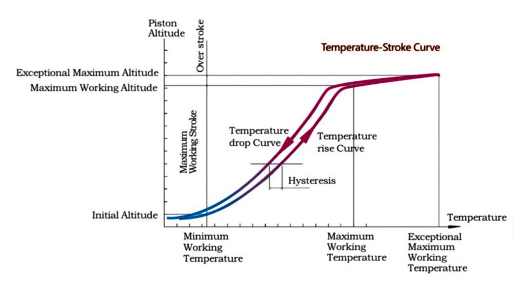 temperature curve